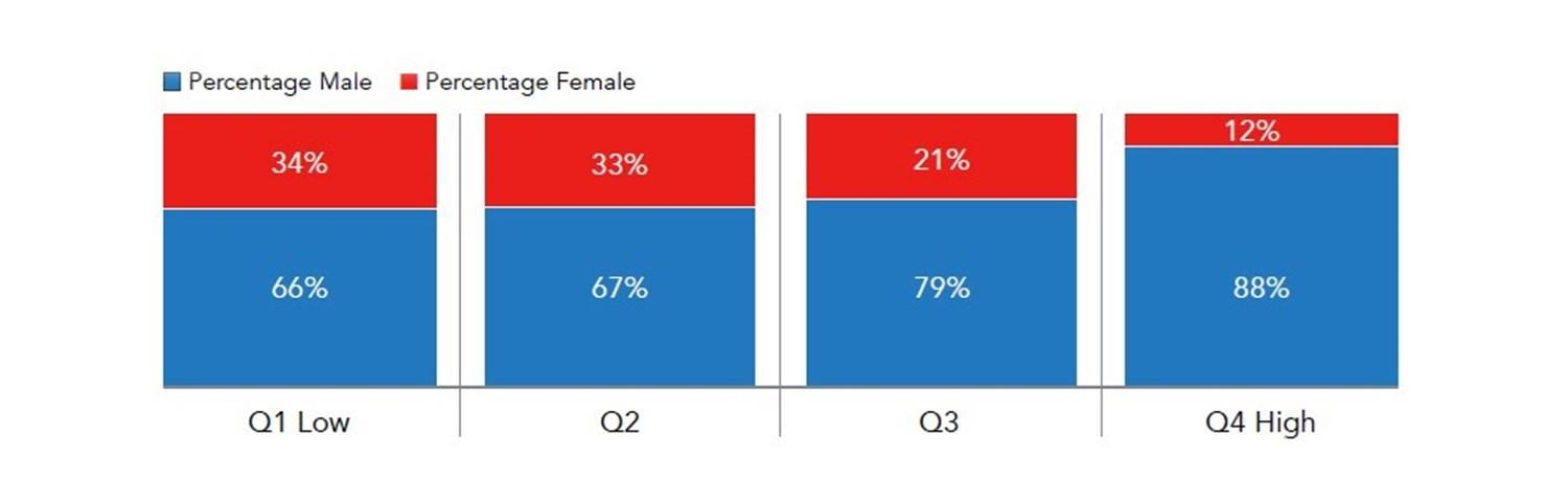 Graph showing percentage of male in blue and percentage female in red