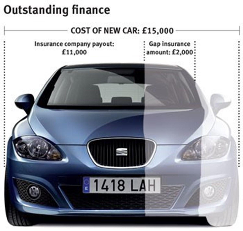 SEAT GAP Insurance example