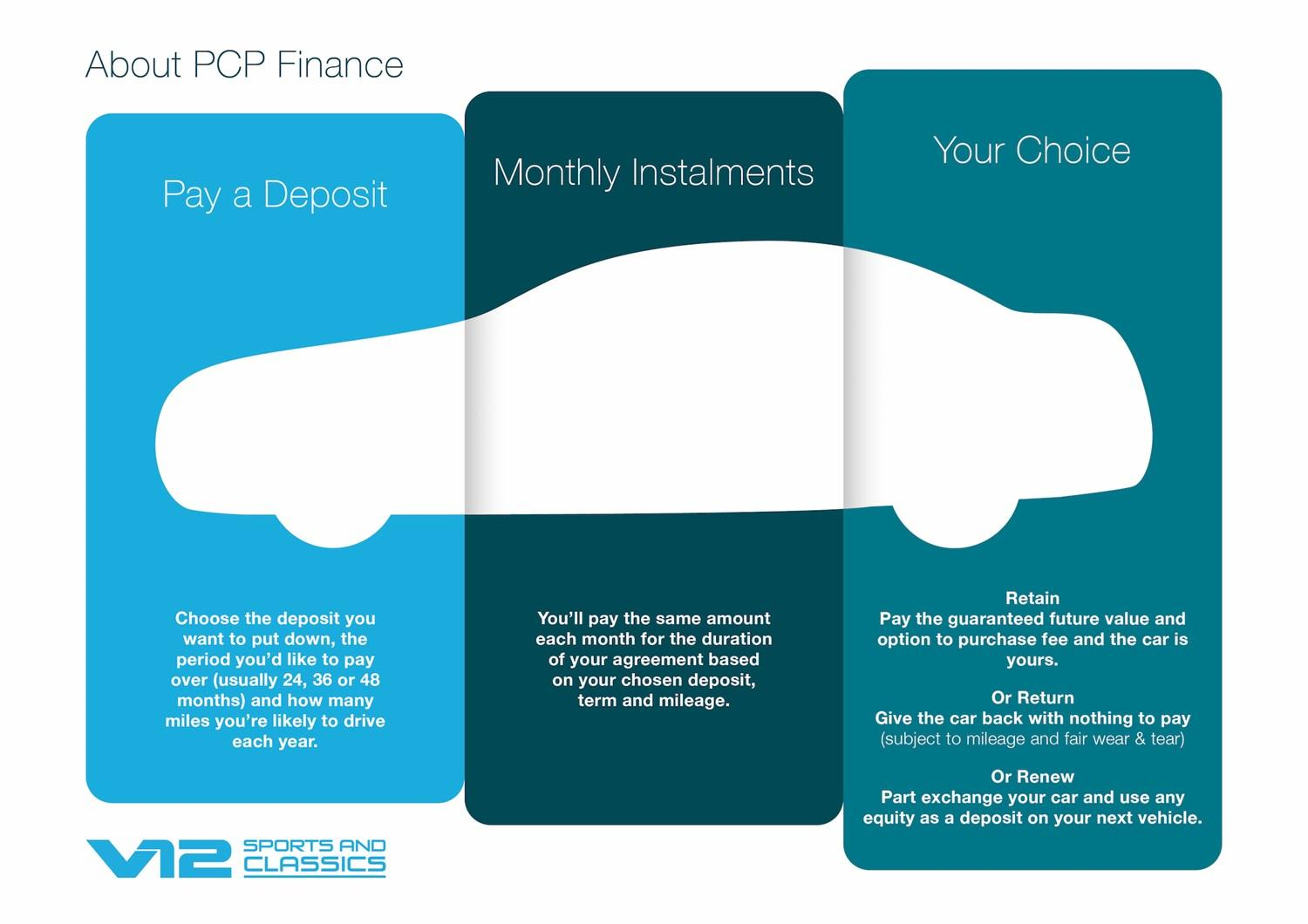 About PCP Finance