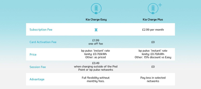 Kia charge easy